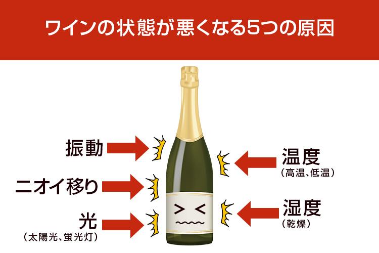 ワインの保存で大事なこと