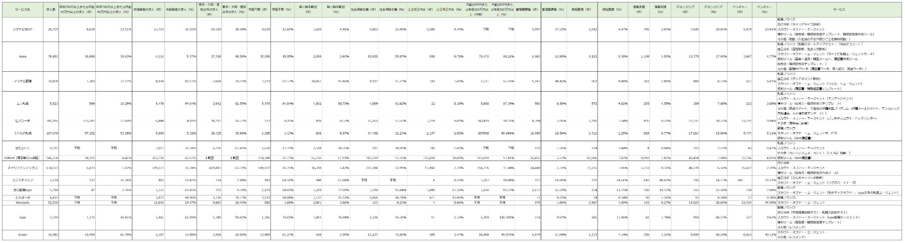 転職サイトの調査結果のイメージ