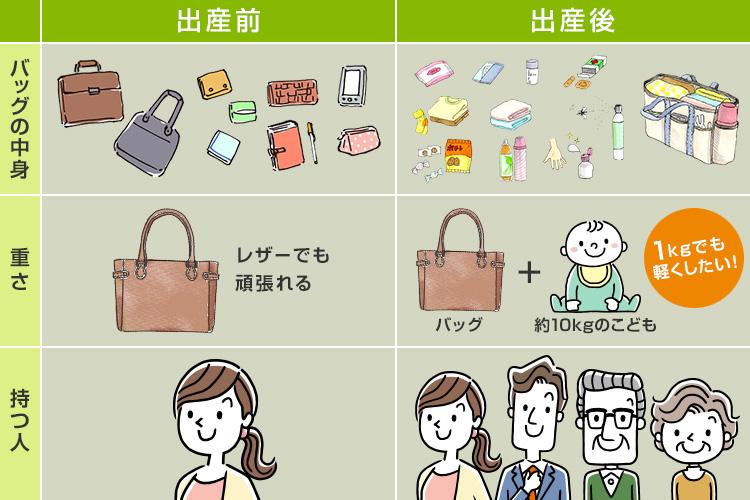 出産前と出産後のバッグの使い方を比較