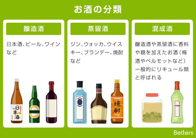 醸造酒、蒸留酒、混成酒