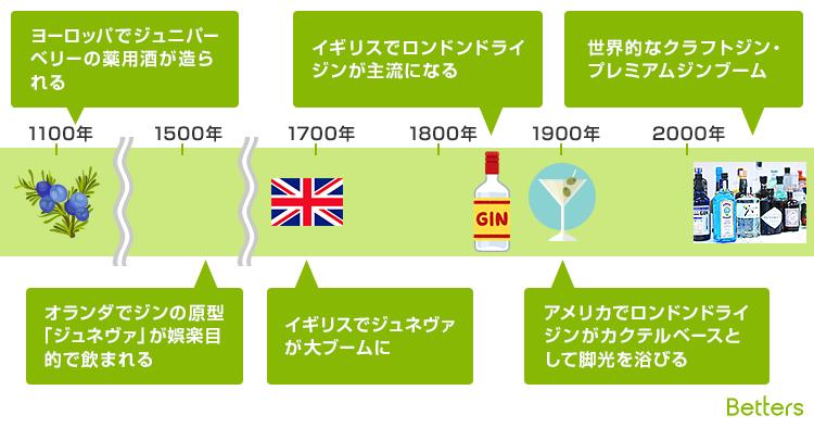 ジンの歴史
